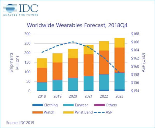 Wearable devices will continue to see healthy growth over the next five years, driven by new use cases, new devices and the rise of smart assistants.