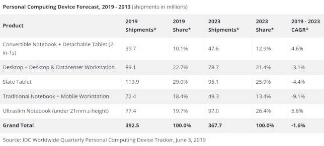 Gaming Computers and 2-in-1 Devices Surge as Overall Computing Market Slides