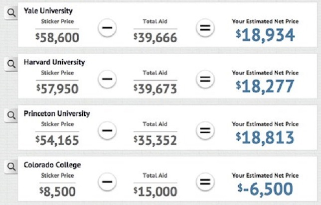Students and parents can find the bottom-line cost of attending multiple colleges in one place with College Abacus.
