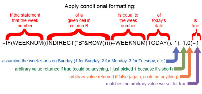 Conditional Formatting in Google Sheets: This Week, Next