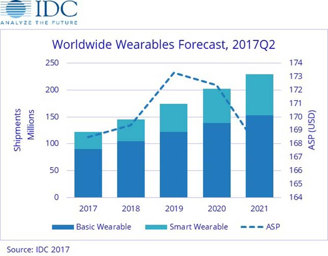 Wearables to See Double-Digit Growth through 2021