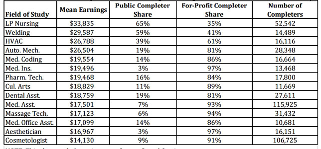 Career Training Earnings