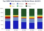 tablet market share graph
