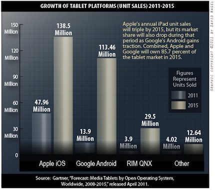iOS and Android tablet purchases will grow to a combined total of about 252 million by 2015.