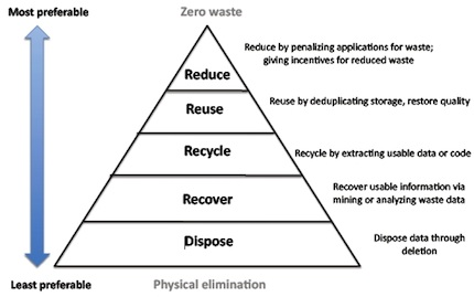 Illustration of the pyramid of data waste: reduce, reuse, recycle, recover, dispose.