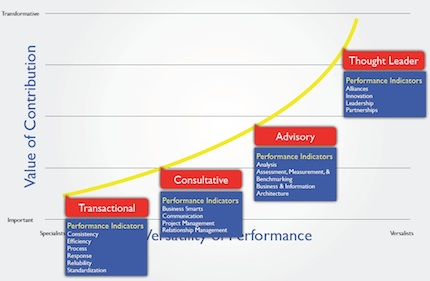 Timothy Chesters IT value curve. Complete presentation materials can be accessed in PDF form on the CT Forum site.