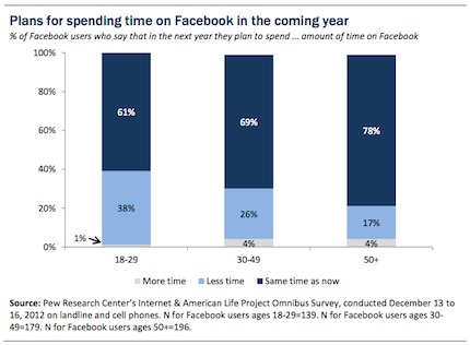 Pew INternet & American Life survey on Facebook use