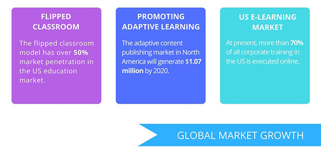 Report: Flipped and Mobile Helping to Drive Growing Momentum in E-Learning Content and Courses