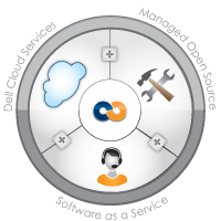 The Perfect Fit Wheel: Dell Cloud Services / Managed Open Source / Software as a Service