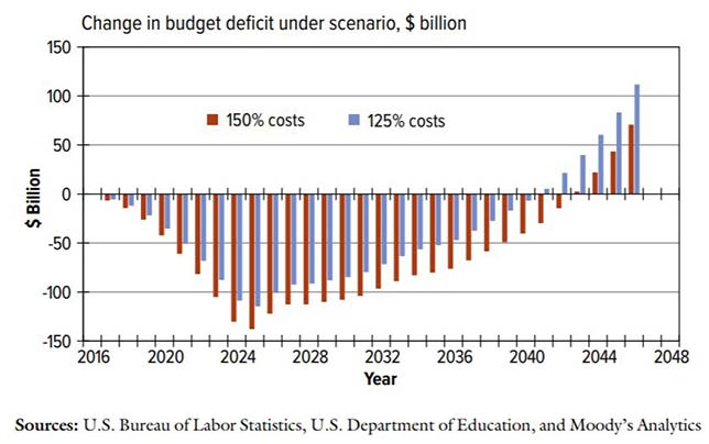 "Effect on budget deficit. Source: The American Academy of Arts & Sciences' report, ""The Economic Impact of Increasing College Completion"""