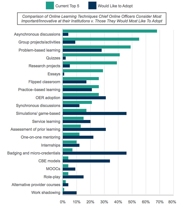 Asynchronous Discussions Group Projects Still Dominate In Online  Source Chloe  The Changing Landscape Of Online Education