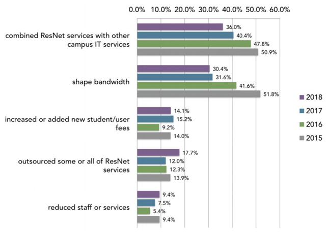 graph: how schools address ResNet costs