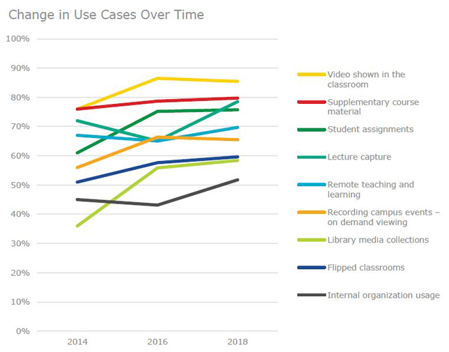 graph of use cases for video over time