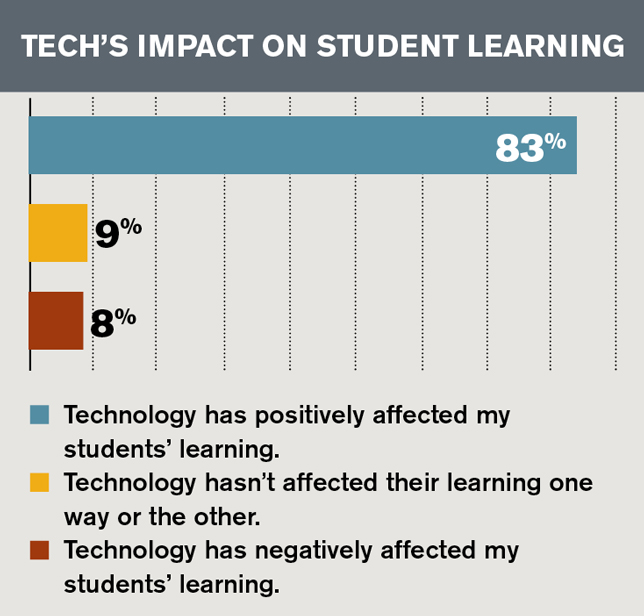 tech's impact on student learning