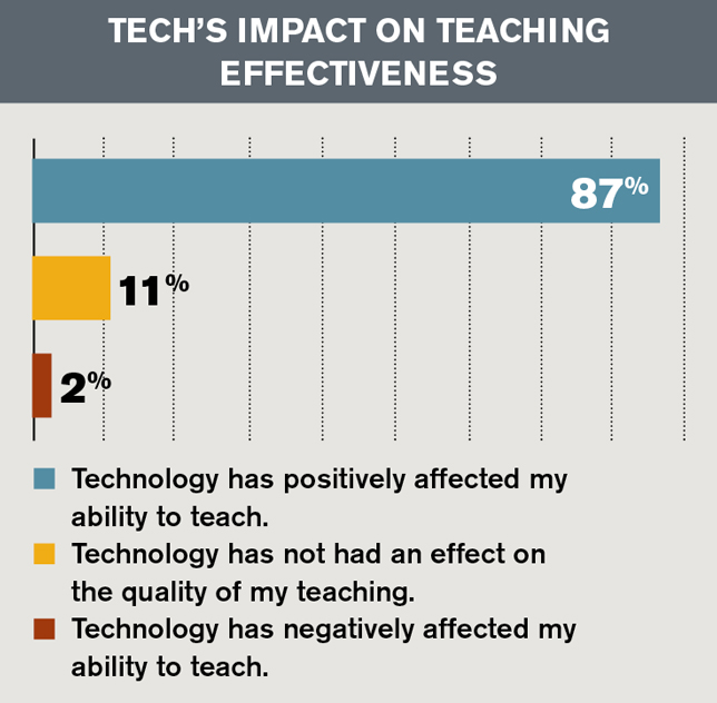 tech's impact on teaching effectiveness