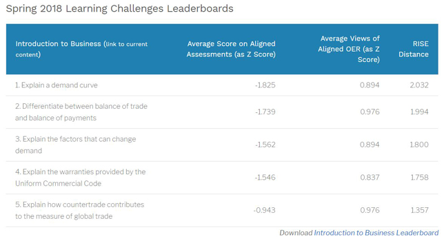 The Learning Challenges Leaderboards are a communication device to inform instructors about the five current top challenges their usage of Lumen OER courses pose to students.