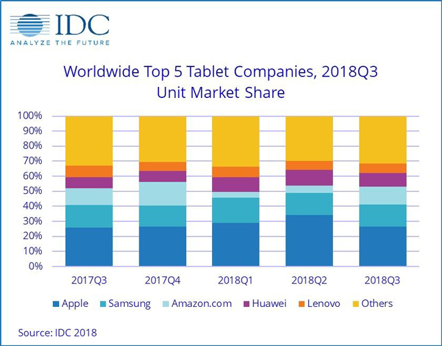 worldwide top 5 tablet companies