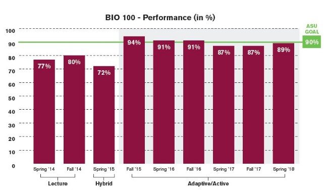 BIO 100 is a general education course that covers the fundamentals of biology. Traditionally, this large-enrollment course had low student performance and high withdrawal rates. The addition of adaptive and active learning has increased success by roughly 20 percentage points.