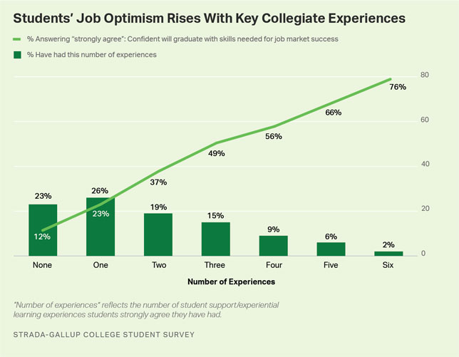 Six College Experiences Linked to Student Confidence on Jobs
