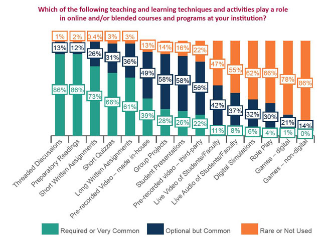 The prevalence of traditional versus innovative instructional techniques in online and blended courses and programs