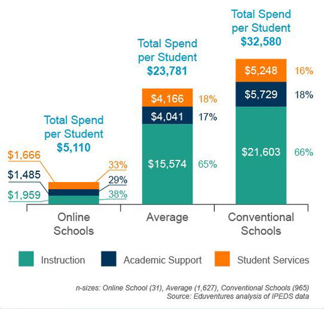 Spend per student in private, nonprofit four-year schools