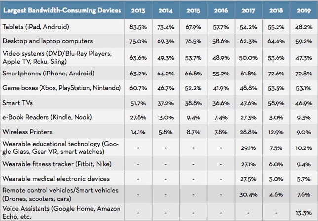 Largest bandwidth-consuming devices over time