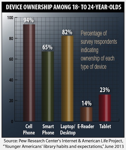 device ownership among 18- to 24-year-olds