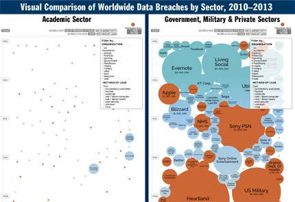 education breaches versus government and private sector breaches