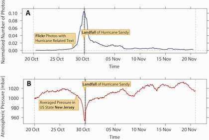 New research suggests that digital traces, such as the number of photos uploaded to Flickr referencing Hurricane Sandy, could help researchers predict the consequences of natural disasters and other real-world events.