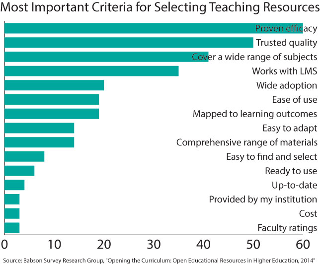 criteria for selecting oer