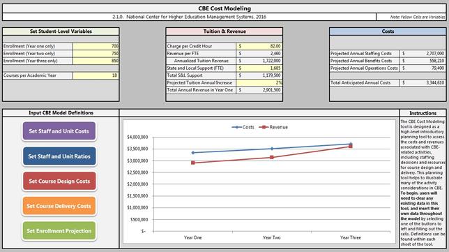 Worksheets in the tool explore staff and unit costs, course design costs, enrollment projections and related variables.