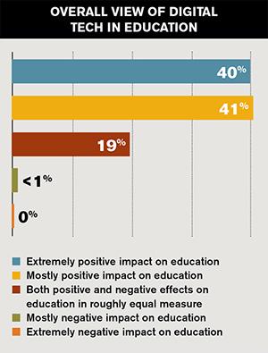 technology effects regarding degree articles