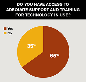 35% of faculty do not have enough support for using technology