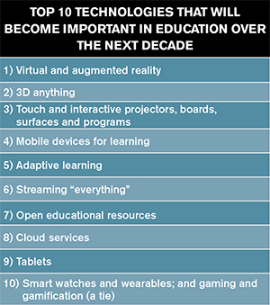 top ten tech ed that will be important