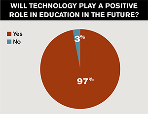 will technology play a role