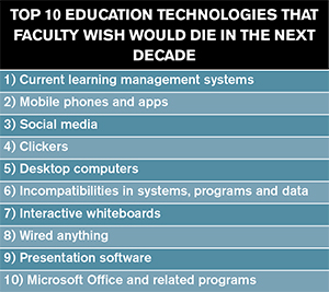 top ten ed tech that faculty wish to be dead