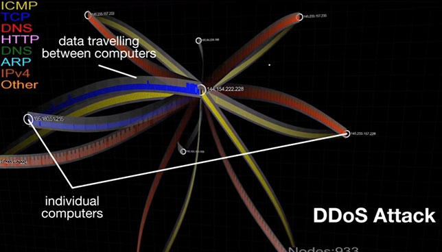 Carnegie Mellon Tool Displays Visualization of Malware Attack Patterns