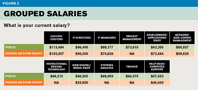 grouped salaries