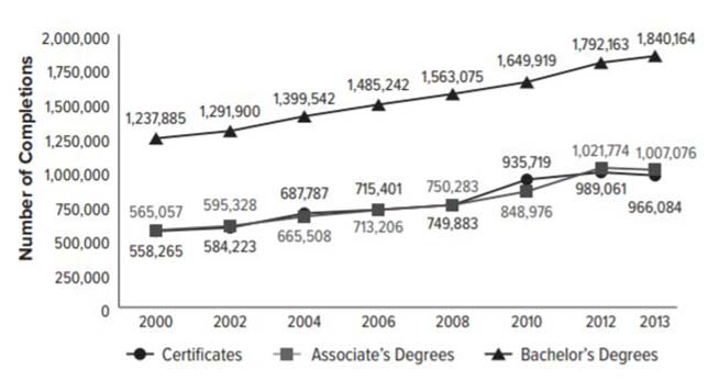 "Credentials awarded by Title IV postsecondary institutions between 2000 and 2013. Source: ""The Complex University of Alternative Postsecondary Credentials and Pathways,"" published by the American Academy of Arts & Sciences."