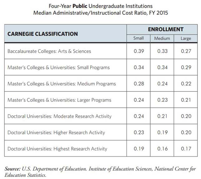"The result is compiled into two ""dashboards,"" one for four-year public schools and another for four-year private, not-for-profits. Each chart breaks the ratios down by Carnegie classification and enrollment size."