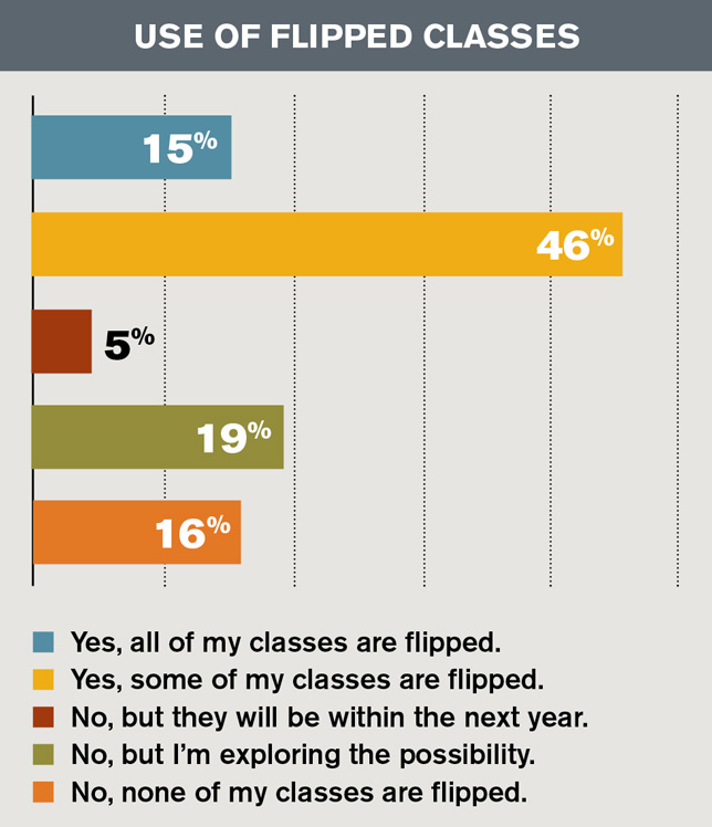 Survey Blended Learning On The Rise Campus Technology