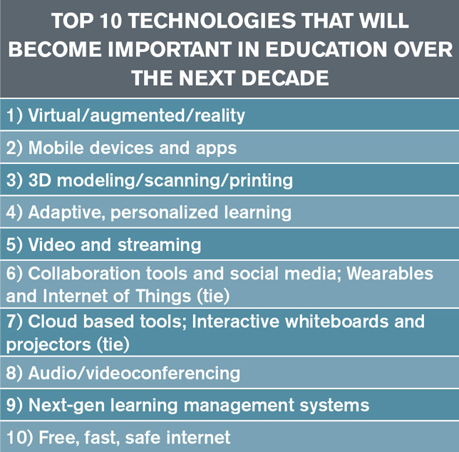 top 10 techs important for ed in the next decade