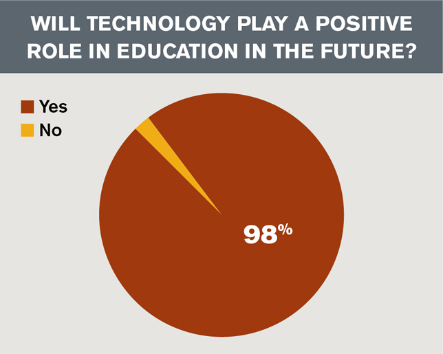 technology role in the education in the future