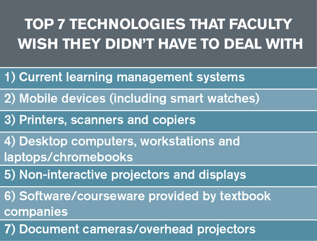 top 7 techs dead in the next decade