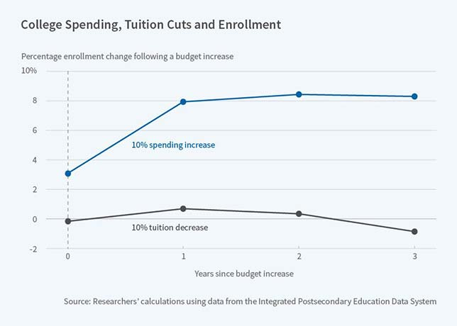 NBER study on the impact of tuition reduction versus increased institutional spending