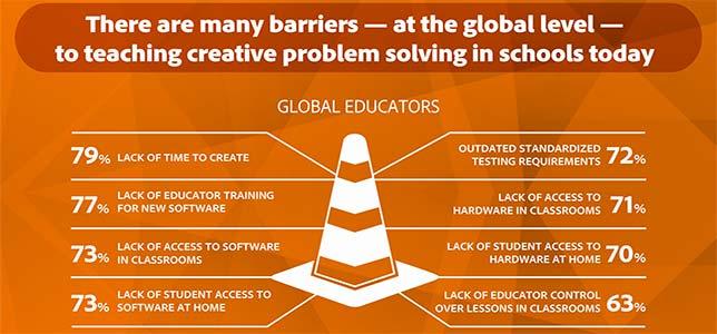 technology problem solving