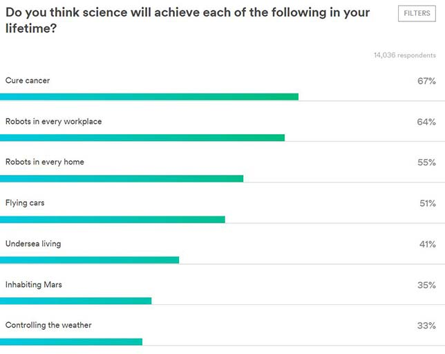 More than nine in 10 respondents to a new survey consider the world a better place because of science. Almost eight in 10 consider the best days of science still to come. And two-thirds are excited about the impact of science on society in the future.