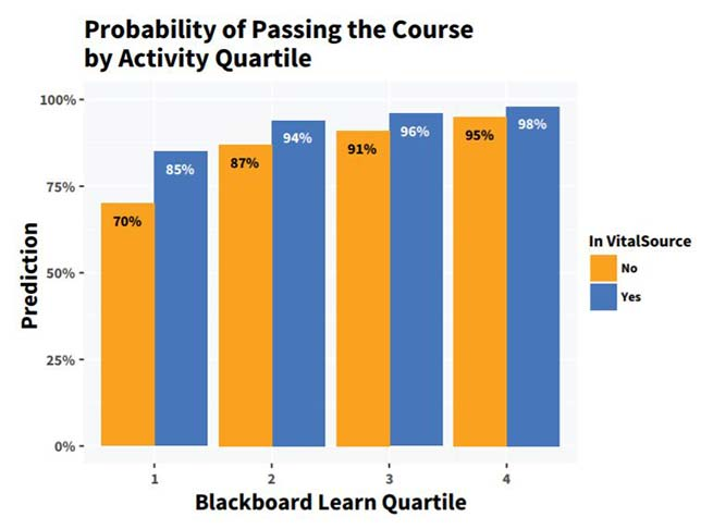 "At each quartile of activity, additional activity in Blackboard Learn and VitalSource cranked up the likelihood that a student would pass his or her course. Source: ""Improving Student Risk Predictions: Assessing the Impact of Learning Data Sources,"" from the University of Maryland, Baltimore County, Blackboardand VitalSource."