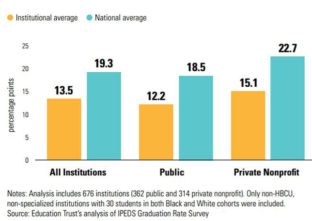"""Black Student Success: Identifying Top- and Bottom-Performing Institutions,"" by the Education Trust."