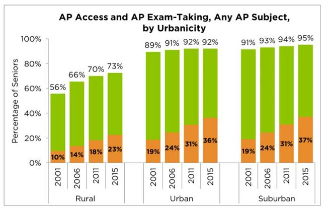 AP access and exam-taking. Green bars show the percentage of high school seniors in all types of urbanicity with access to at least one AP courses; orange bars show participation. Source: Advanced Placement Access and Success: How do rural schools stack up?